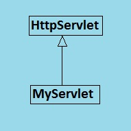 Two service methods in HttpServlet class
