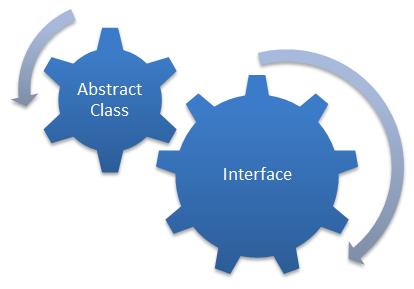 abstract_class_interfaces