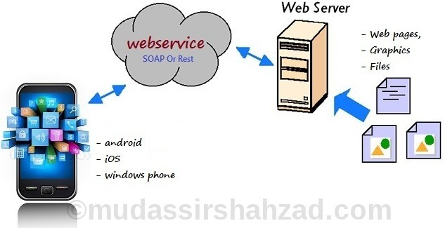 Consuming SOAP web services in Android | Mudassir Shahzad