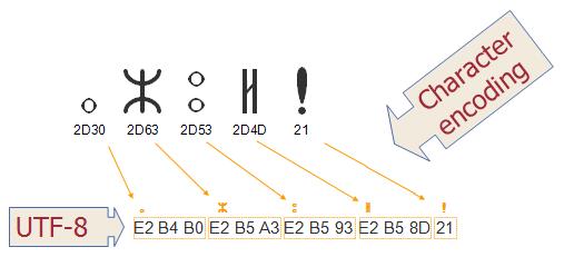 What Is Unicode? UTF-8, UTF-16 and UTF-32 etc ?